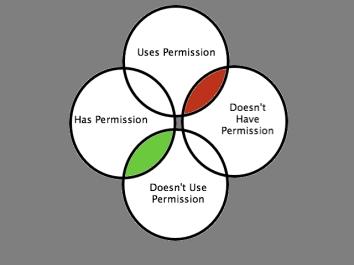 Permission Chart